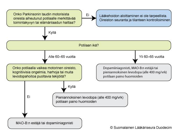 Dopamiiniagonisti